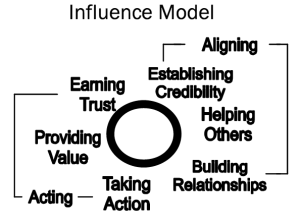 influence model